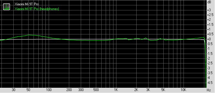 Xiaomi K20 Pro / Mi 9T Pro Sound Graph