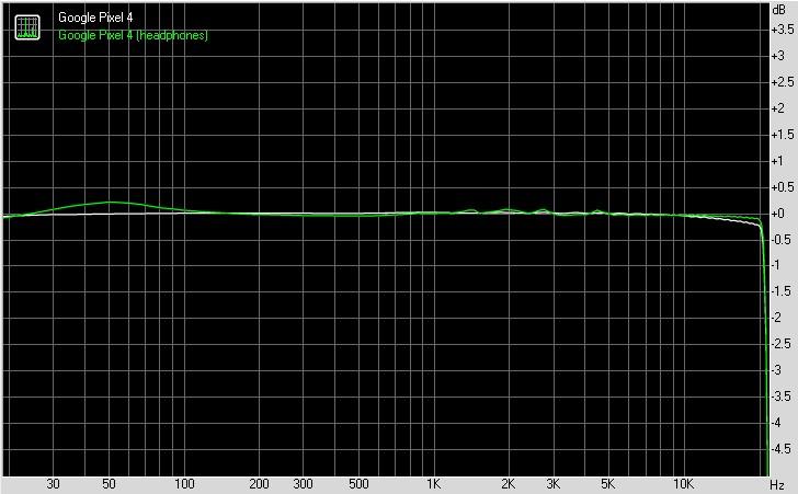 Google Pixel 4 sound quality