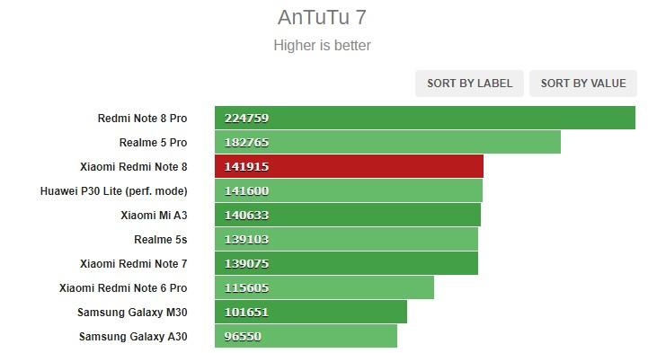 Redmi Note 8 Antutu benchmark