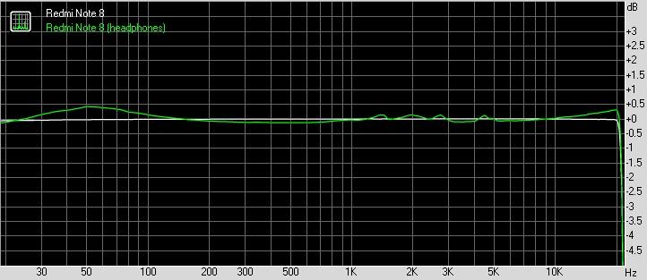 Redmi Note 8 Audio quality graph
